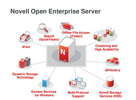 Novell Open Enterprise Server 2015